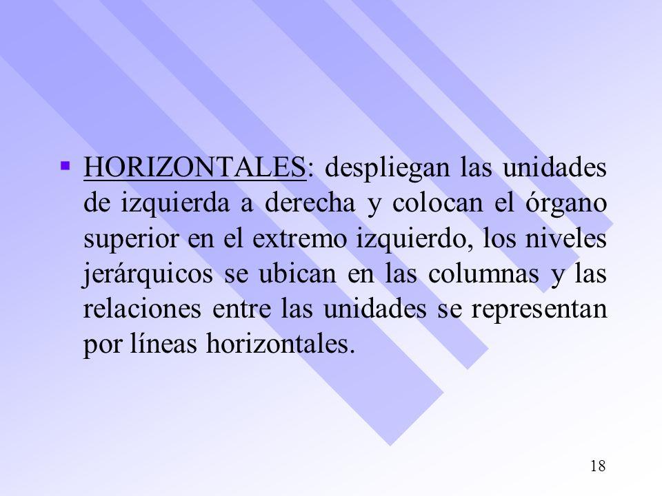 HORIZONTALES: despliegan las unidades de izquierda a derecha y colocan el órgano superior en el extremo izquierdo, los niveles jerárquicos se ubican en las columnas y las relaciones entre las unidades se representan por líneas horizontales.