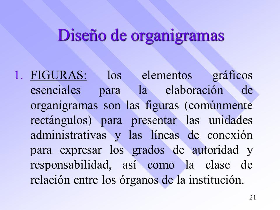 Diseño de organigramas