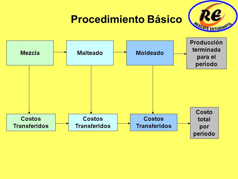 Producción terminada para el período Costo total por período