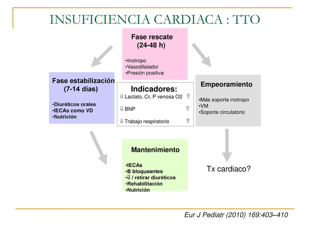 INSUFICIENCIA CARDIACA EN PEDIATRIA - ppt descargar