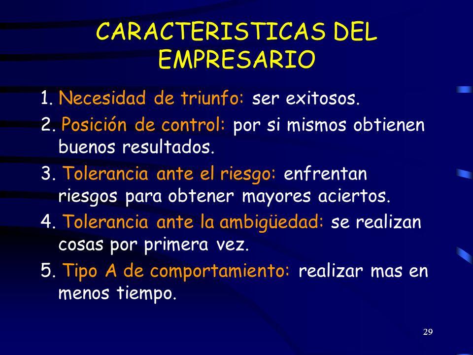 CARACTERISTICAS DEL EMPRESARIO