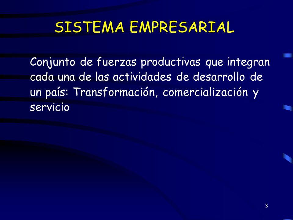 SISTEMA EMPRESARIAL Conjunto de fuerzas productivas que integran