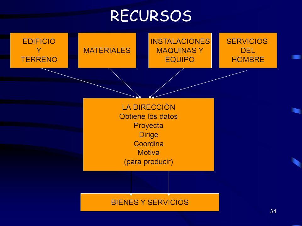 RECURSOS EDIFICIO Y TERRENO MATERIALES INSTALACIONES MAQUINAS Y EQUIPO