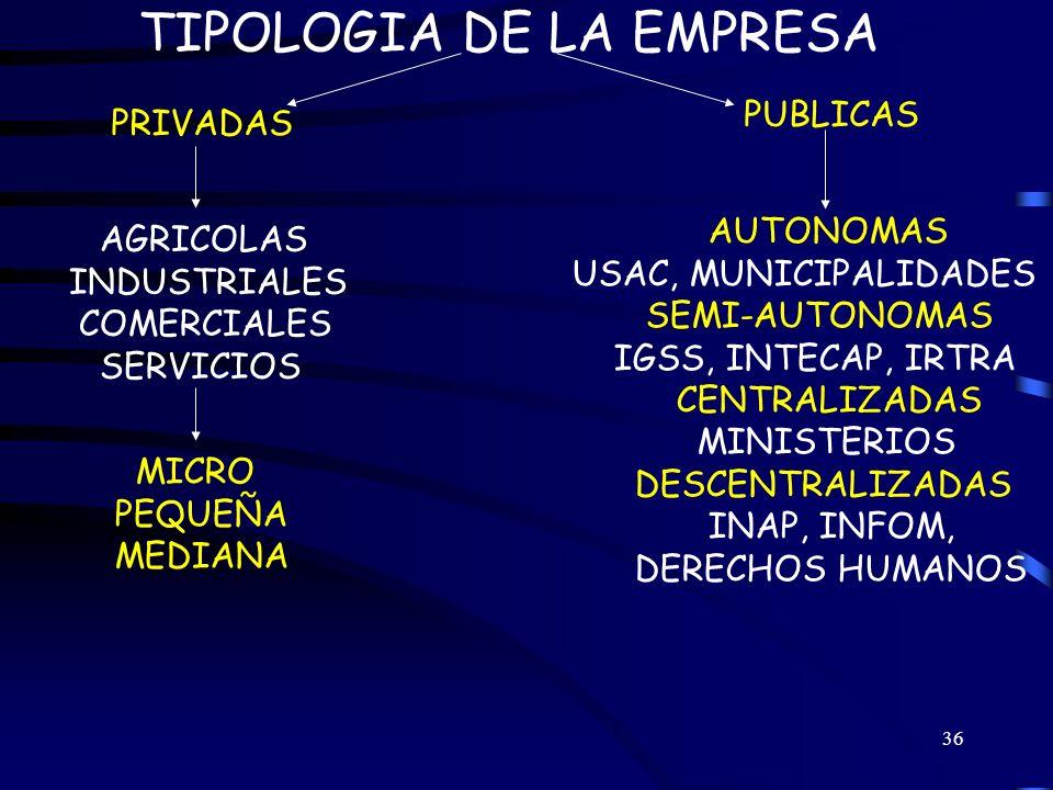 TIPOLOGIA DE LA EMPRESA