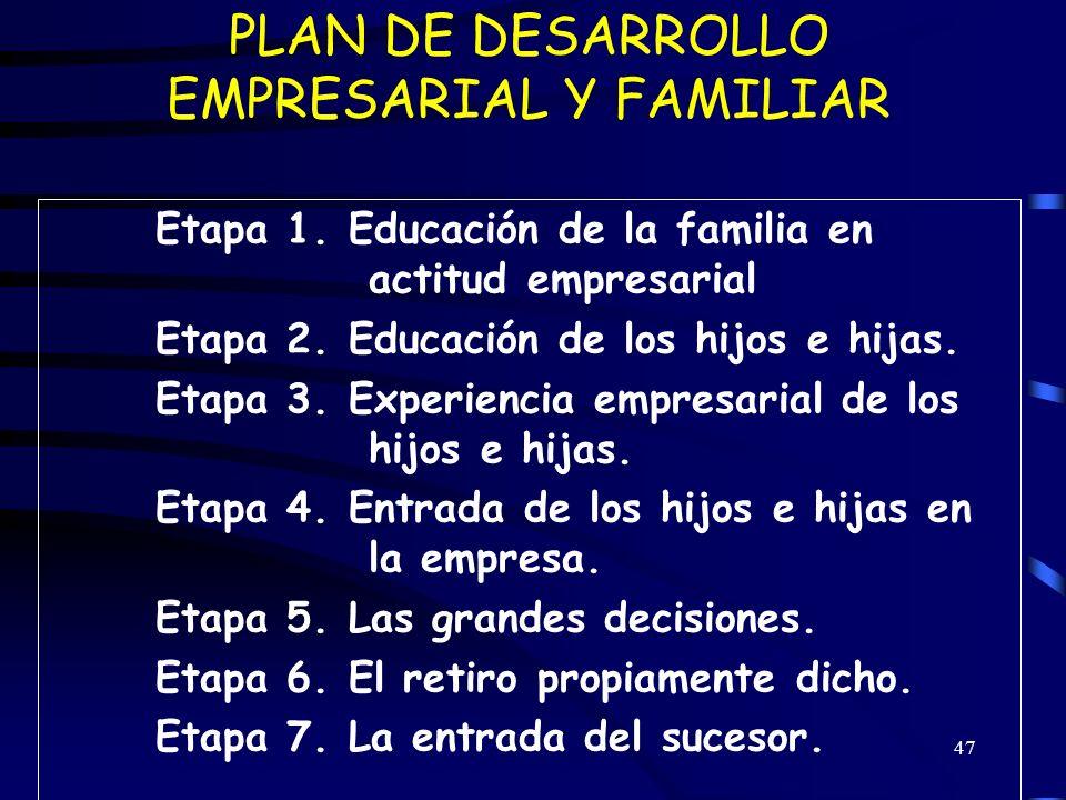 PLAN DE DESARROLLO EMPRESARIAL Y FAMILIAR