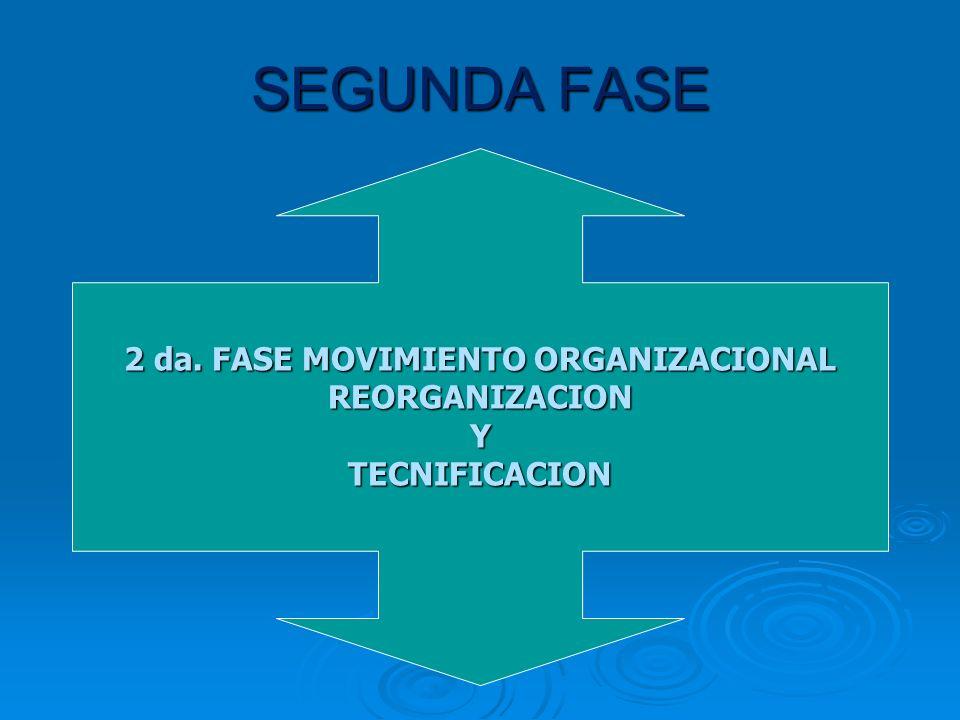 2 da. FASE MOVIMIENTO ORGANIZACIONAL