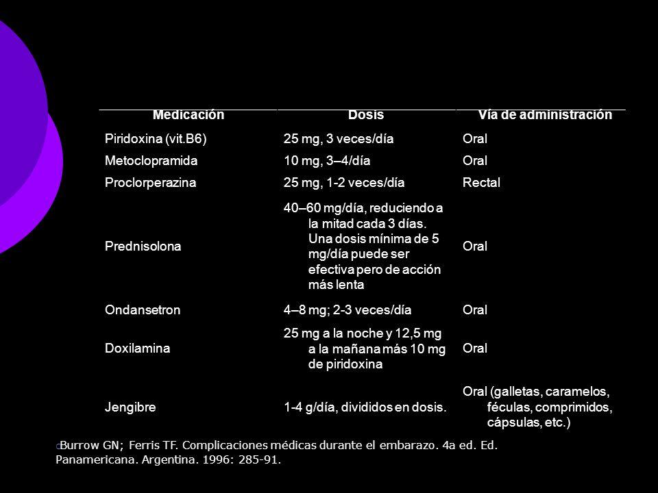 Medicación Dosis Vía de administración