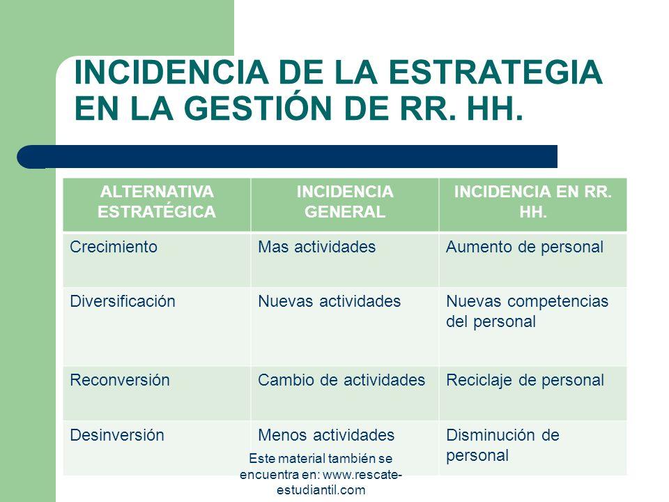 INCIDENCIA DE LA ESTRATEGIA EN LA GESTIÓN DE RR. HH.