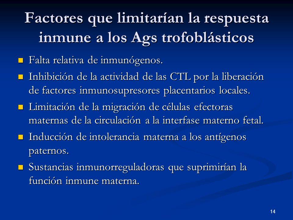 Factores que limitarían la respuesta inmune a los Ags trofoblásticos