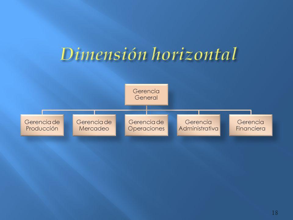 Dimensión horizontal Gerencia General Gerencia de Producción