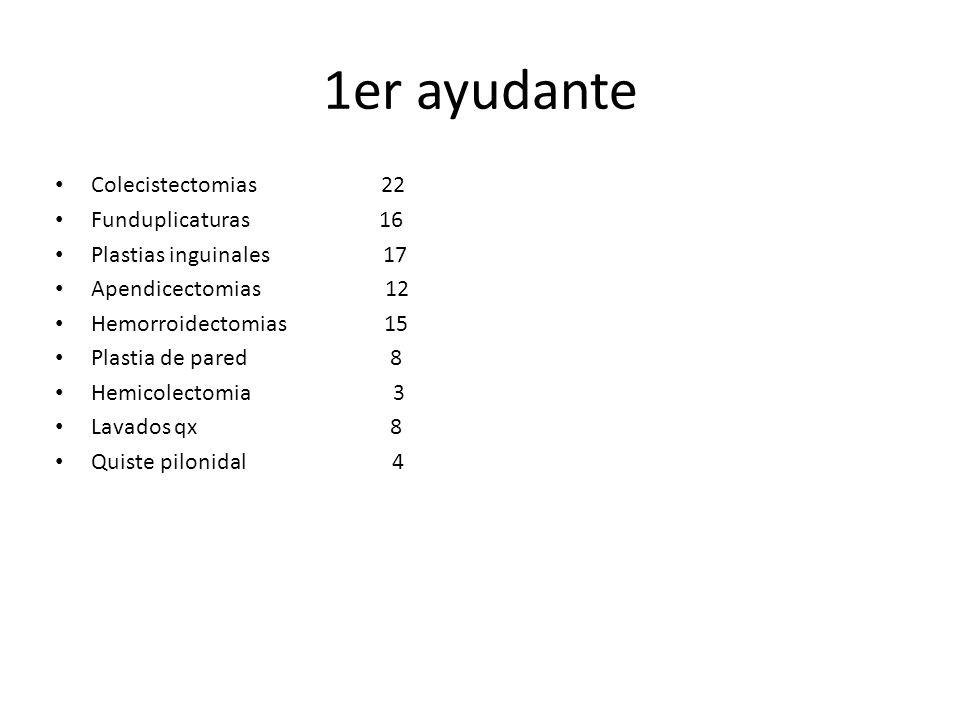 1er ayudante Colecistectomias 22 Funduplicaturas 16