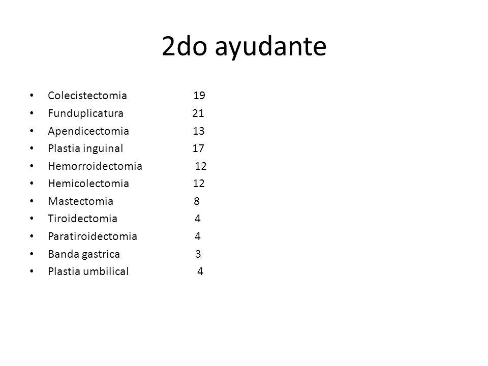 2do ayudante Colecistectomia 19 Funduplicatura 21 Apendicectomia 13