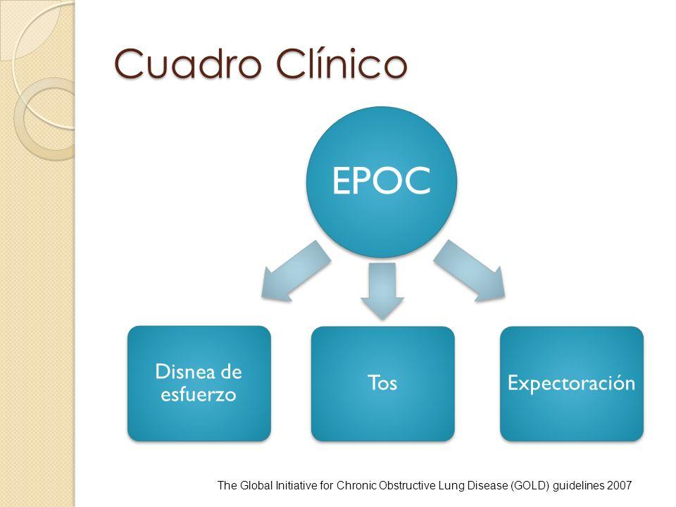 Cuadro Clínico EPOC. Disnea de esfuerzo. Tos. Expectoración.