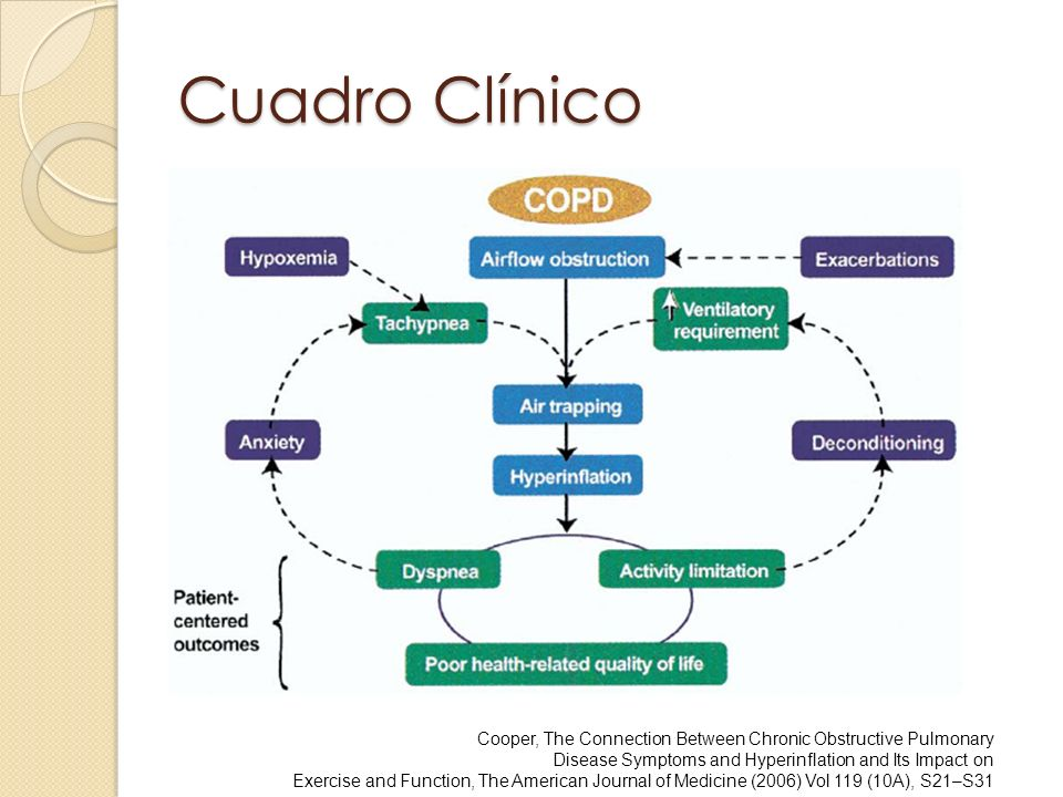 Cuadro Clínico Cooper, The Connection Between Chronic Obstructive Pulmonary. Disease Symptoms and Hyperinflation and Its Impact on.