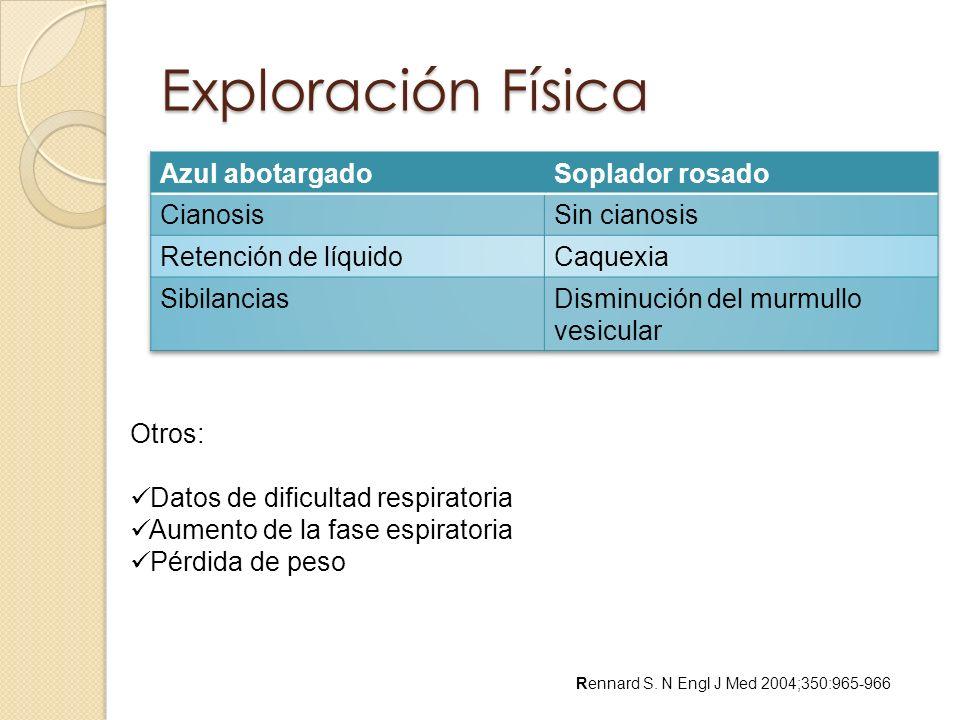 Exploración Física Azul abotargado Soplador rosado Cianosis