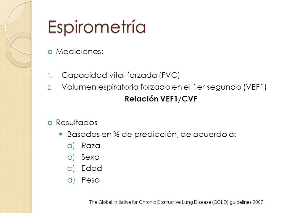 Espirometría Mediciones: Capacidad vital forzada (FVC)