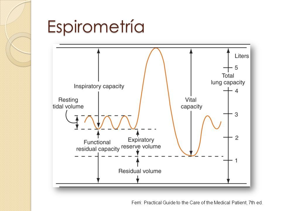 Espirometría Ferri: Practical Guide to the Care of the Medical Patient, 7th ed.