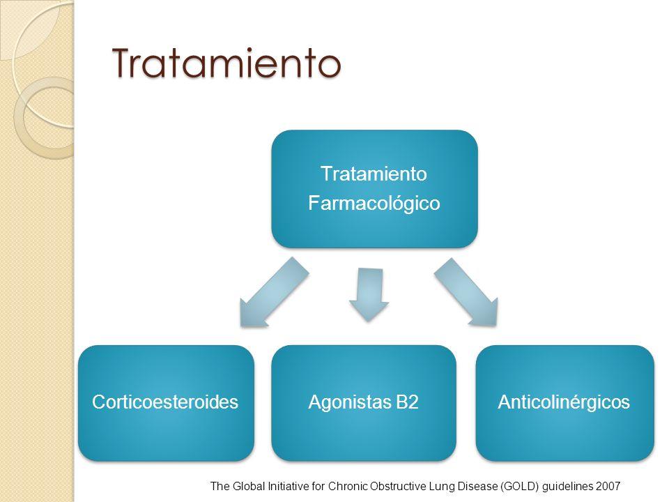Tratamiento Tratamiento Farmacológico Agonistas B2 Anticolinérgicos