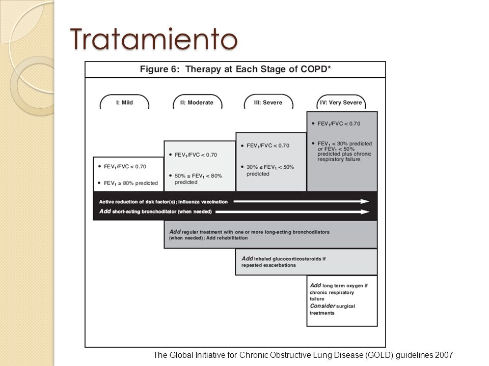 Tratamiento The Global Initiative for Chronic Obstructive Lung Disease (GOLD) guidelines 2007