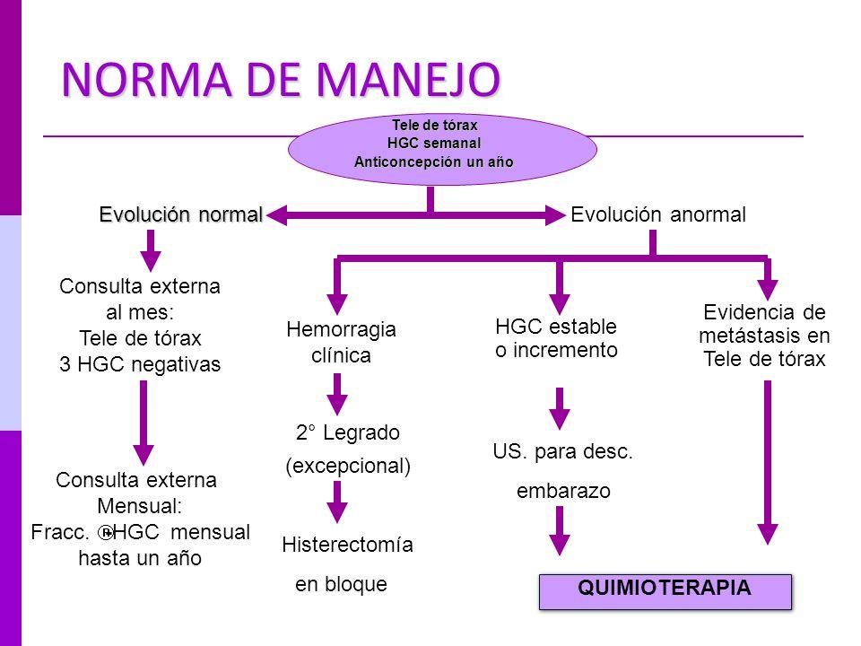 NORMA DE MANEJO Evolución normal Evolución anormal Consulta externa