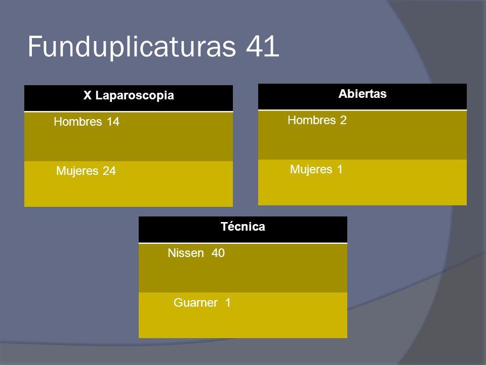 Funduplicaturas 41 X Laparoscopia Abiertas Hombres 2 Hombres 14