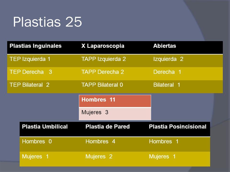 Plastias 25 Plastias Inguinales X Laparoscopia Abiertas