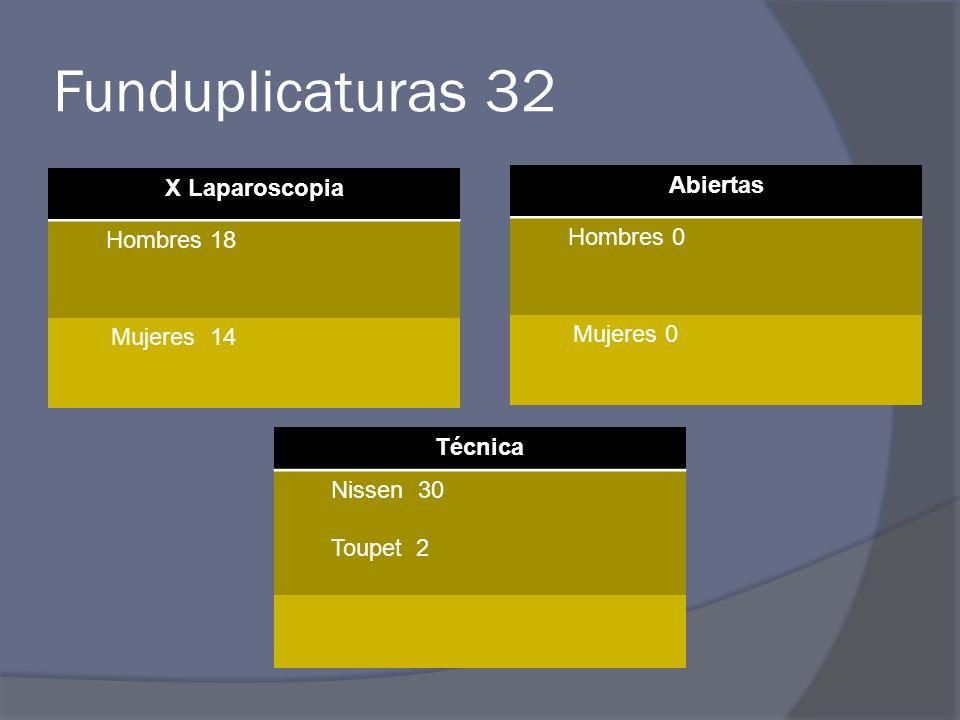 Funduplicaturas 32 X Laparoscopia Abiertas Hombres 0 Hombres 18