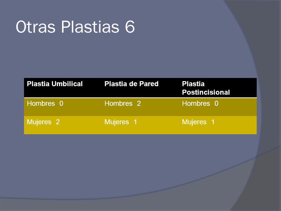 Otras Plastias 6 Plastia Umbilical Plastia de Pared
