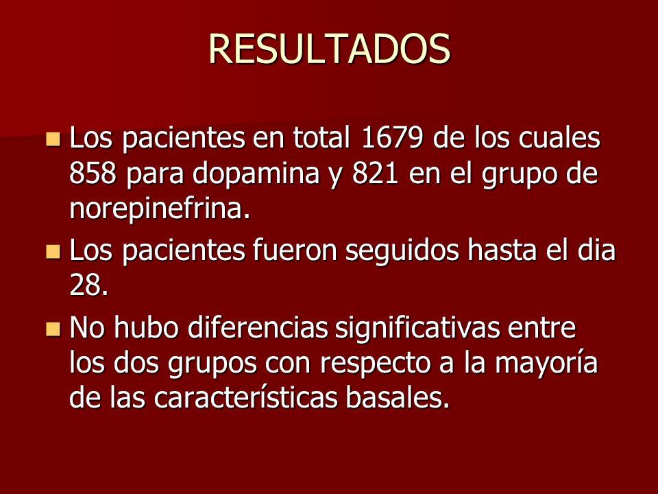 RESULTADOS Los pacientes en total 1679 de los cuales 858 para dopamina y 821 en el grupo de norepinefrina.