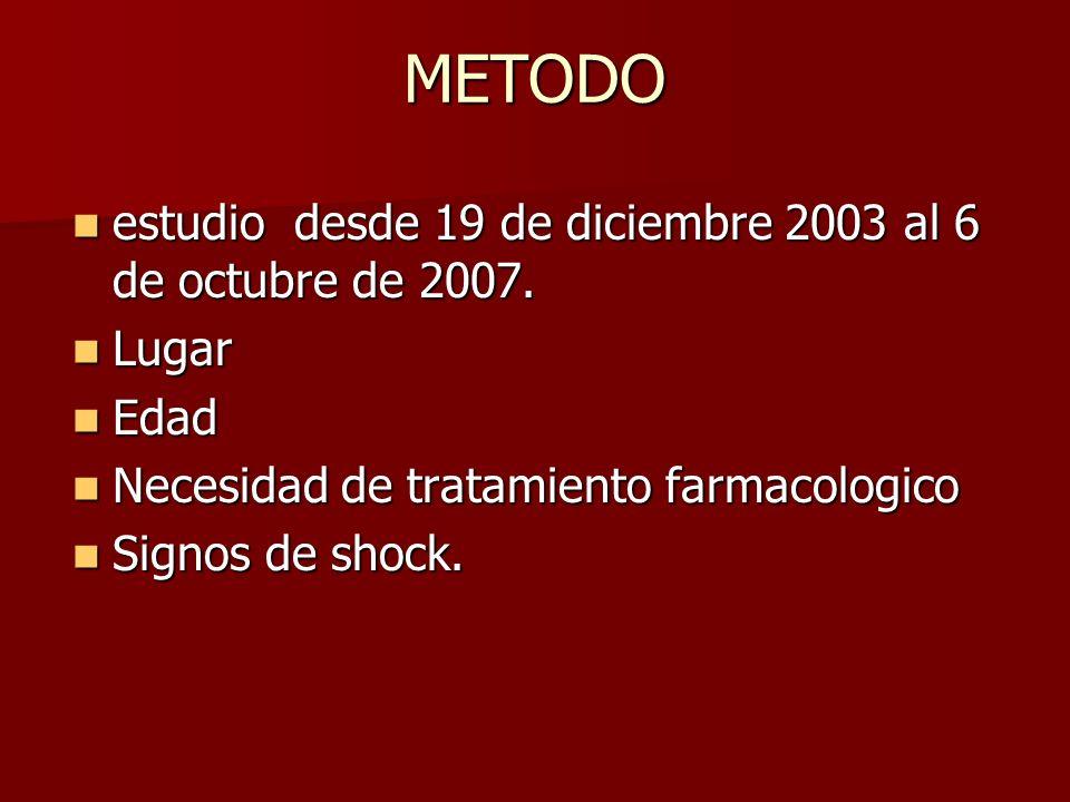 METODO estudio desde 19 de diciembre 2003 al 6 de octubre de 2007.