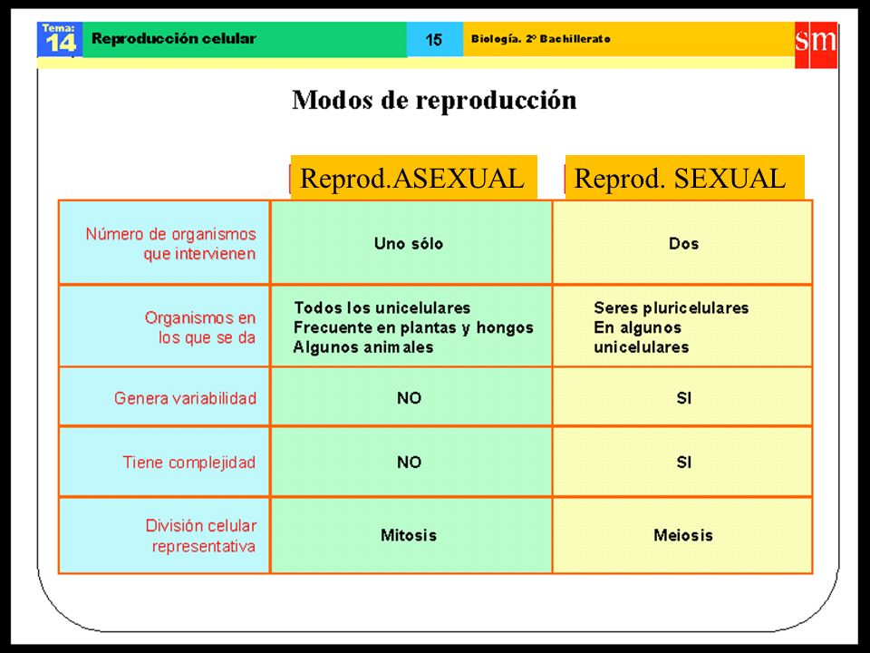 Reprod.ASEXUAL Reprod. SEXUAL