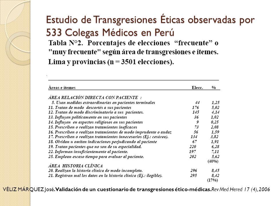Estudio de Transgresiones Éticas observadas por 533 Colegas Médicos en Perú