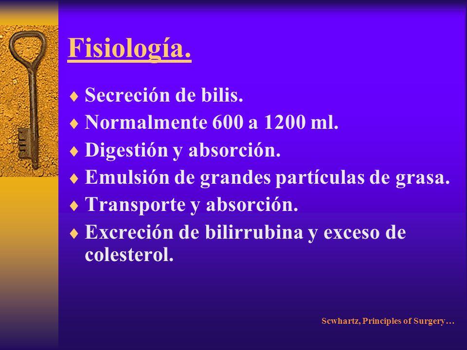 Fisiología. Secreción de bilis. Normalmente 600 a 1200 ml.