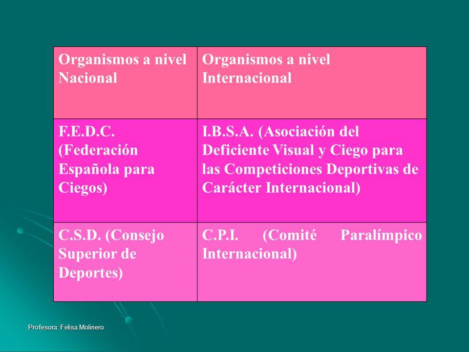 Organismos a nivel Nacional Organismos a nivel Internacional