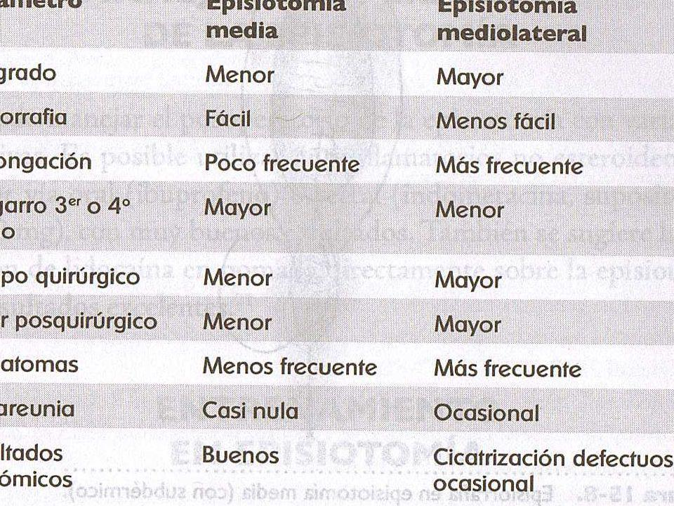 Episiotomía medio lateral vs episiotomía medio lateral