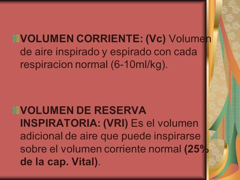 VOLUMEN CORRIENTE: (Vc) Volumen de aire inspirado y espirado con cada respiracion normal (6-10ml/kg).