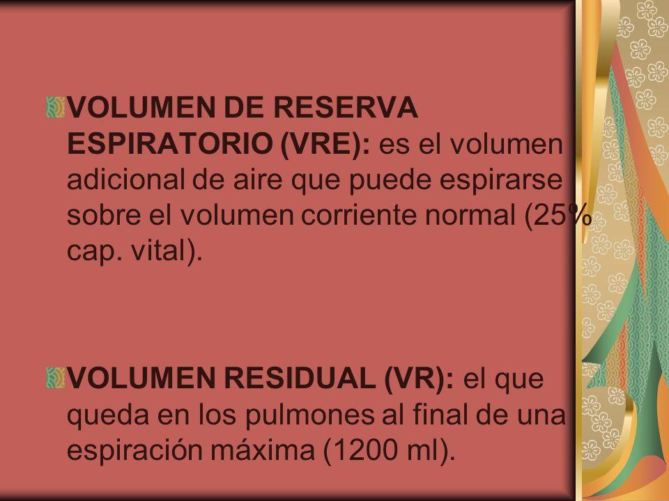 VOLUMEN DE RESERVA ESPIRATORIO (VRE): es el volumen adicional de aire que puede espirarse sobre el volumen corriente normal (25% cap. vital).