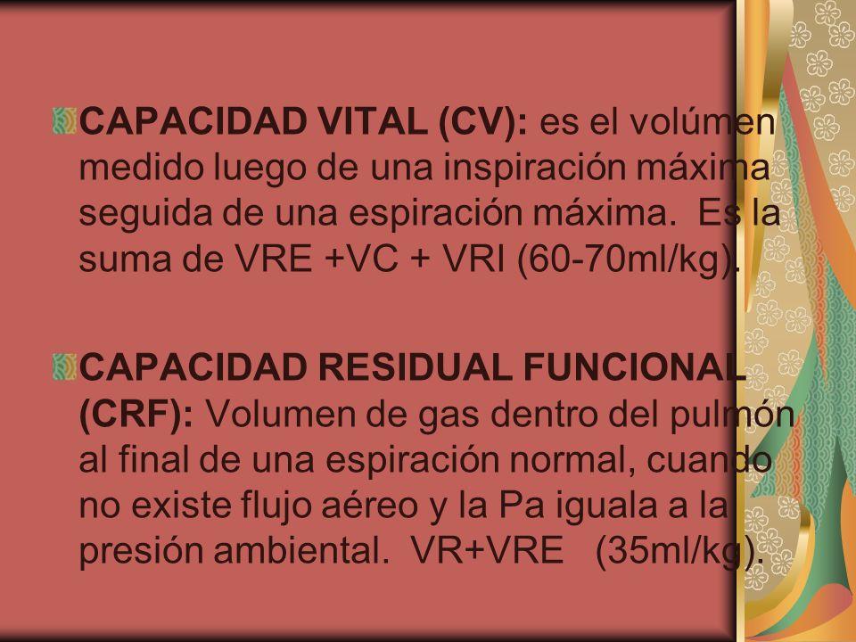 CAPACIDAD VITAL (CV): es el volúmen medido luego de una inspiración máxima seguida de una espiración máxima. Es la suma de VRE +VC + VRI (60-70ml/kg).