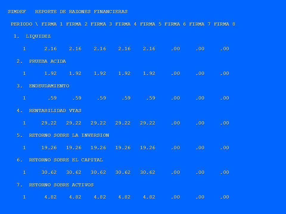 SIMDEF REPORTE DE RAZONES FINANCIERAS
