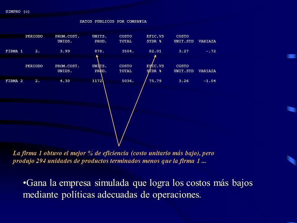 SIMPRO (c) DATOS PUBLICOS POR COMPA¥IA. PERIODO PROM.COST. UNITS. COSTO EFIC.VS COSTO.