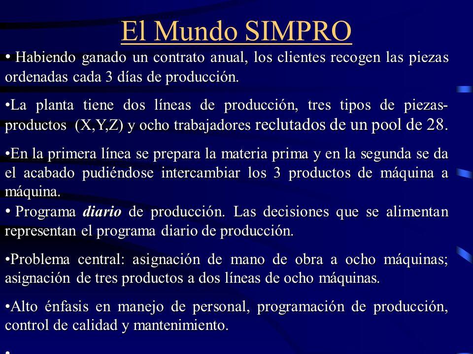 El Mundo SIMPRO Habiendo ganado un contrato anual, los clientes recogen las piezas ordenadas cada 3 días de producción.