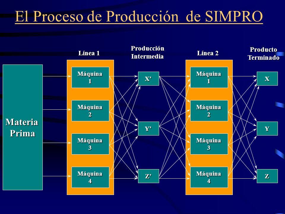El Proceso de Producción de SIMPRO