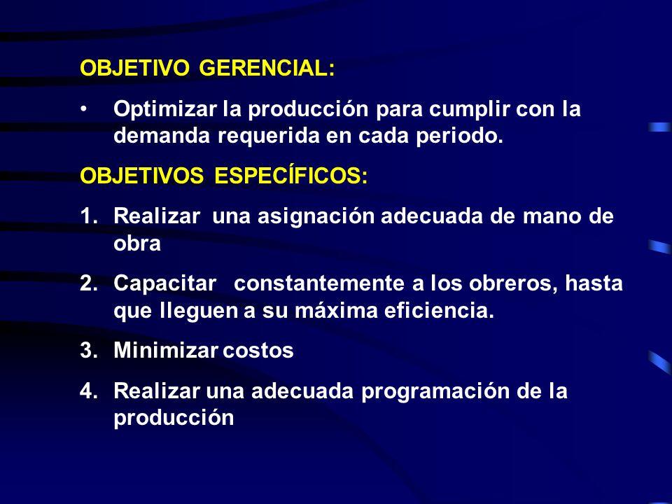 OBJETIVO GERENCIAL: Optimizar la producción para cumplir con la demanda requerida en cada periodo. OBJETIVOS ESPECÍFICOS: