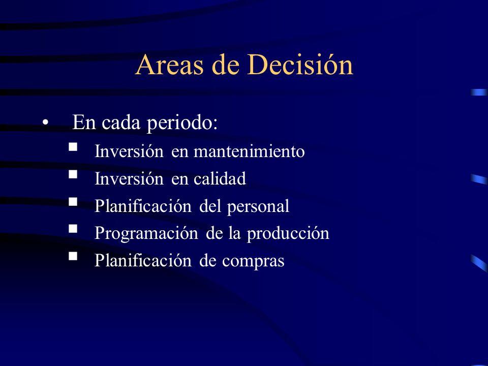 Areas de Decisión En cada periodo: Inversión en mantenimiento