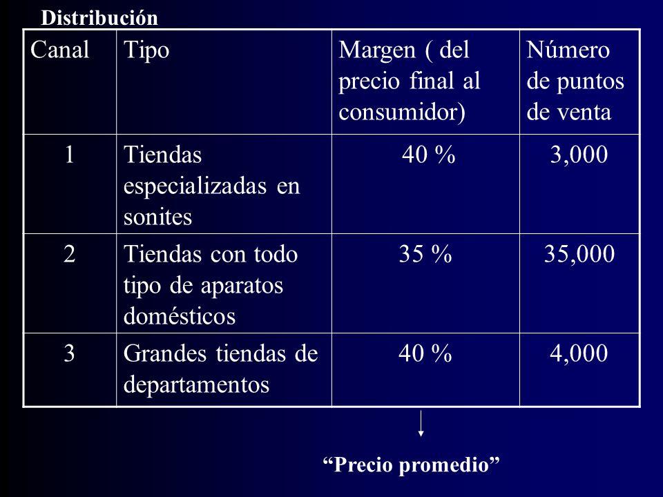 Margen ( del precio final al consumidor) Número de puntos de venta