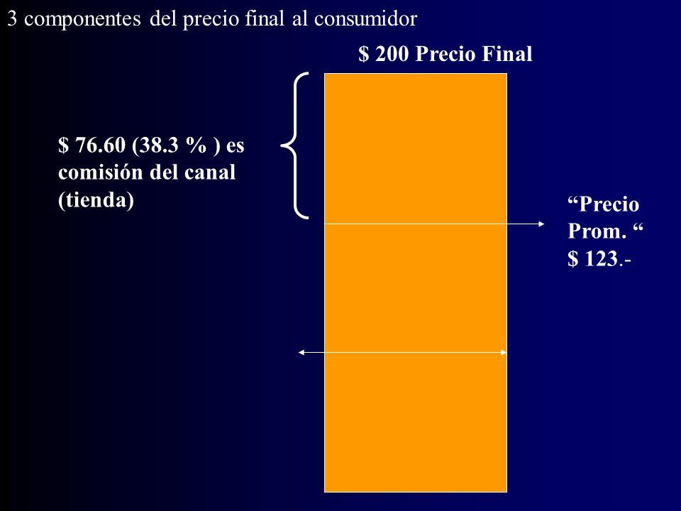 3 componentes del precio final al consumidor