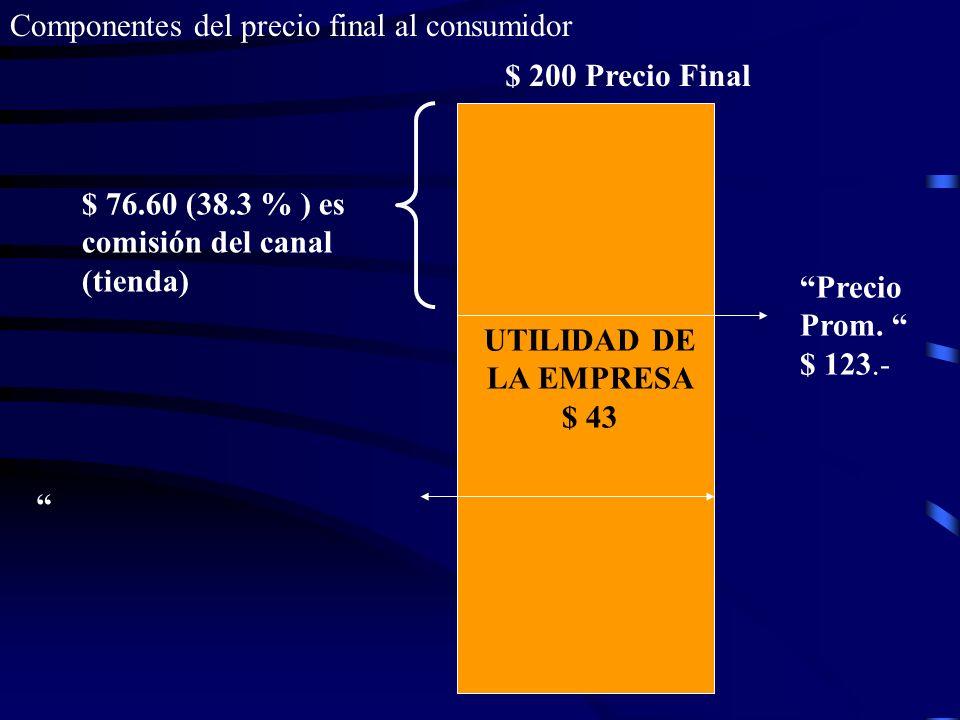 UTILIDAD DE LA EMPRESA $ 43