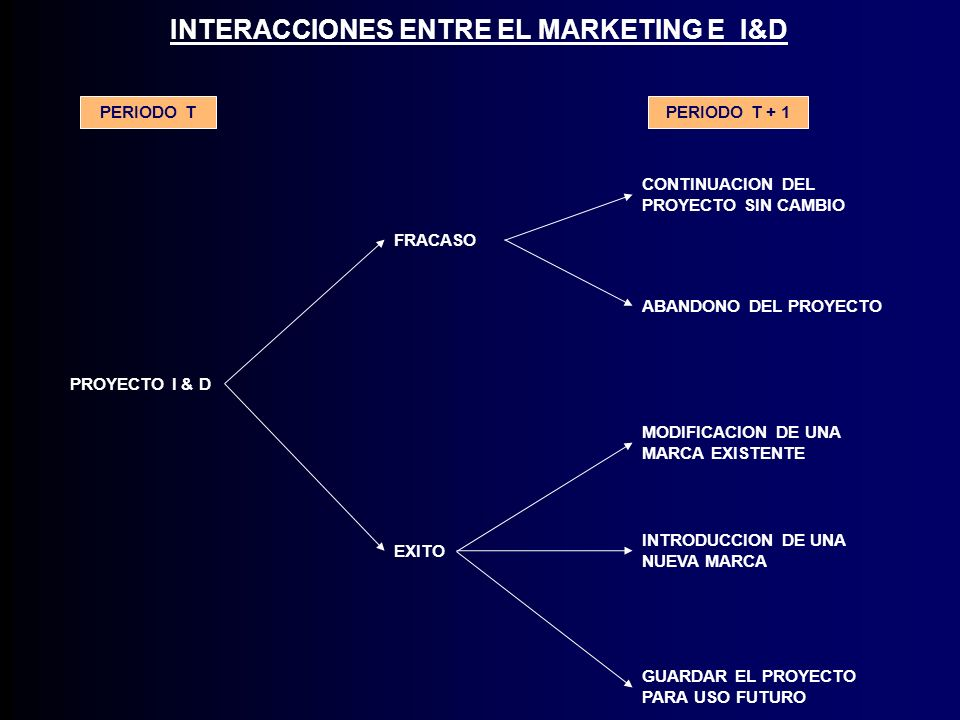 INTERACCIONES ENTRE EL MARKETING E I&D