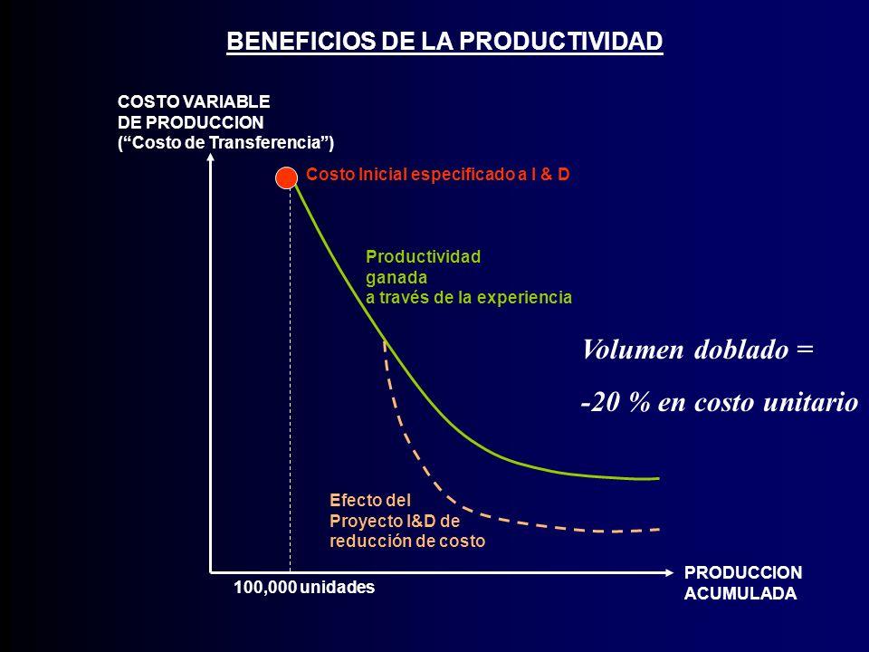 Volumen doblado = -20 % en costo unitario