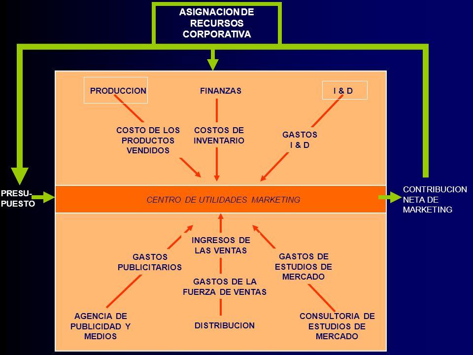 ASIGNACION DE RECURSOS CORPORATIVA